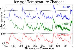 Doby ledové a teploty